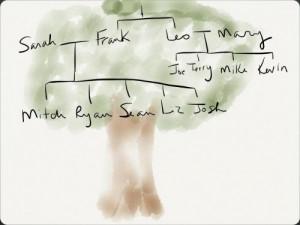 Kowalski Family Tree